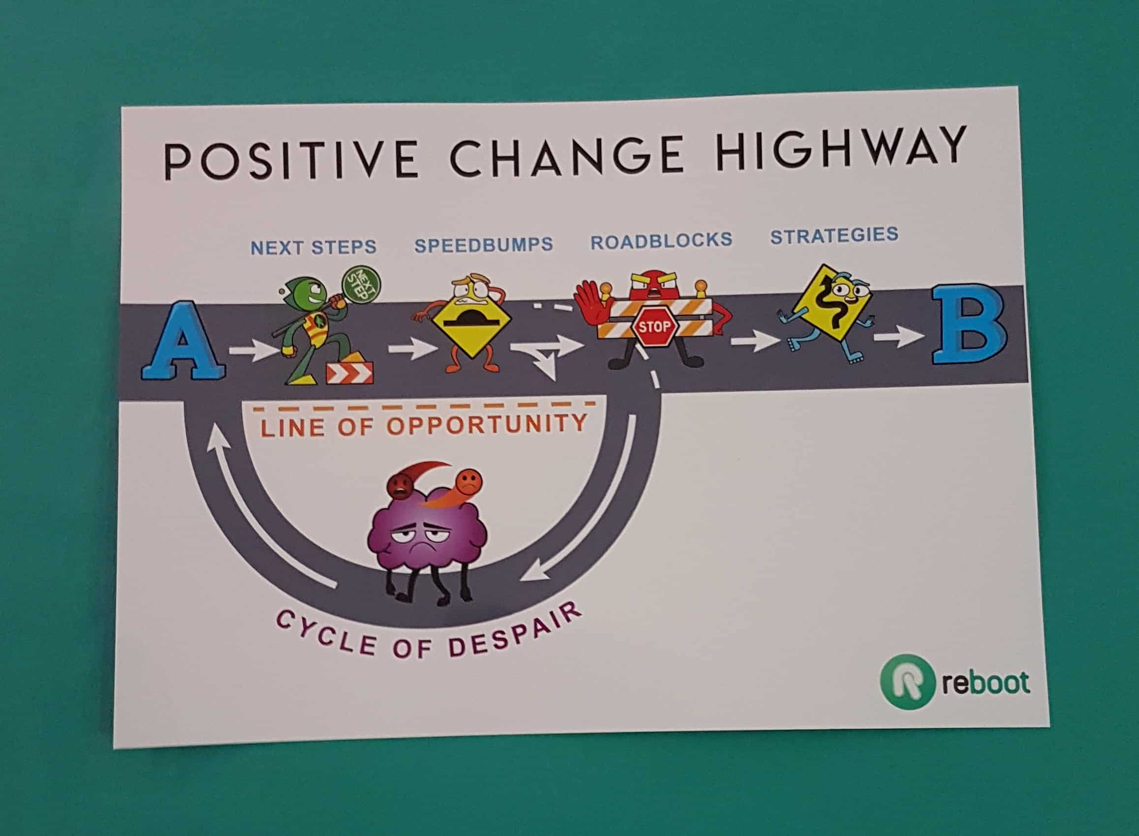 Positive Change Highway A4 Poster